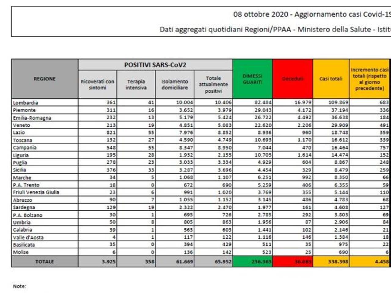 Coronavirus, tornano a salire i nuovi casi registrati in Italia: oggi 4.458