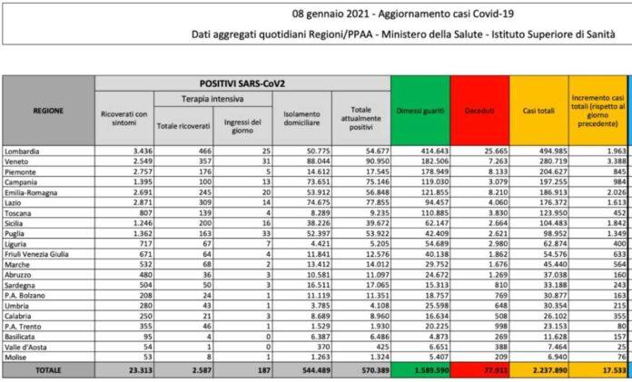 Coronavirus, bollettino 8 gennaio: 17.533 nuovi casi e 620 morti