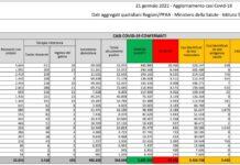 Coronavirus, bollettino 21 gennaio: 14.078 nuovi casi, 521 morti
