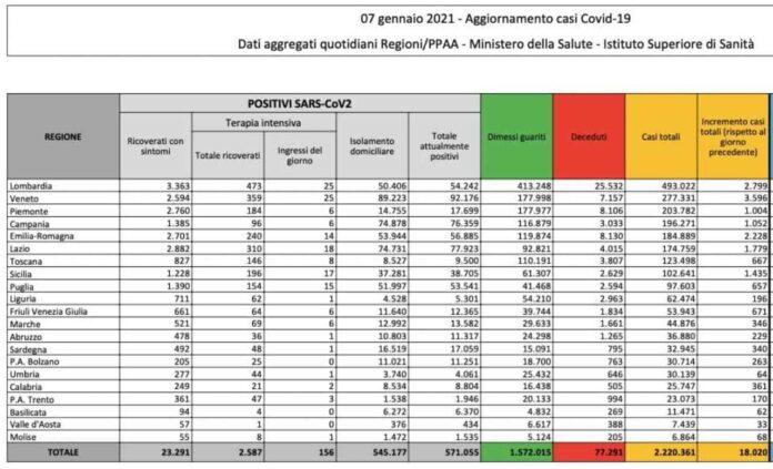 Coronavirus, bollettino 7 gennaio: 18.020 casi e 414 morti