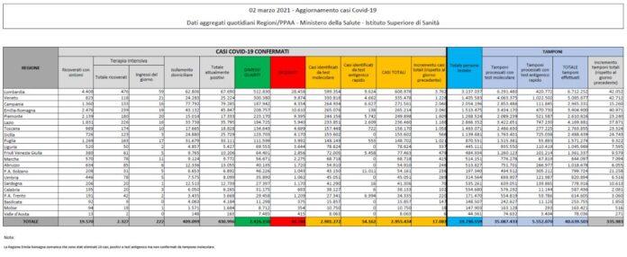 Covid, il bollettino del 2 marzo: 17.083 positivi e 343 decessi