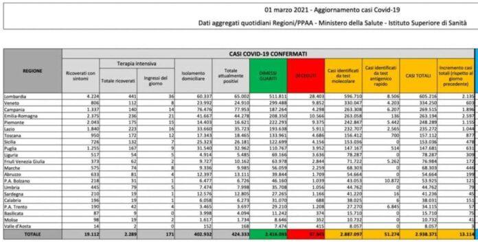 Coronavirus, bollettino 1 marzo: 13.114 nuovi casi e 246 decessi