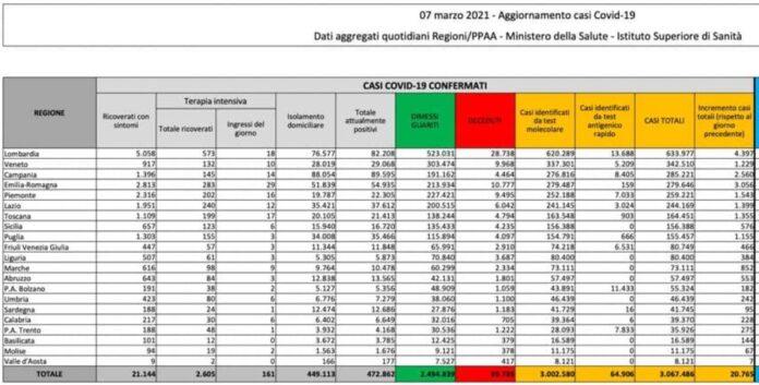 Coronavirus, bollettino 7 marzo: 20.765 nuovi casi, 207 morti