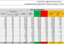 Coronavirus, bollettino 12 aprile: 9.789 nuovi casi e 358 morti