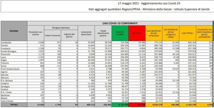 Coronavirus, bollettino 17 maggio: 3.455 nuovi casi e 140 morti