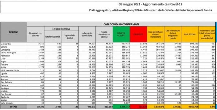 Coronavirus, bollettino 3 maggio: 5.948 nuovi casi e 256 morti