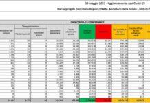 Coronavirus, bollettino 16 maggio: 5.753 nuovi casi e 93 morti