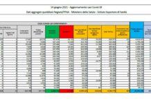 Covid-19, bollettino 14 giugno: 907 positivi e 36 decessi