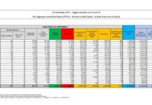 Coronavirus, bollettino 24 settembre: 3.797 nuovi casi, 52 morti