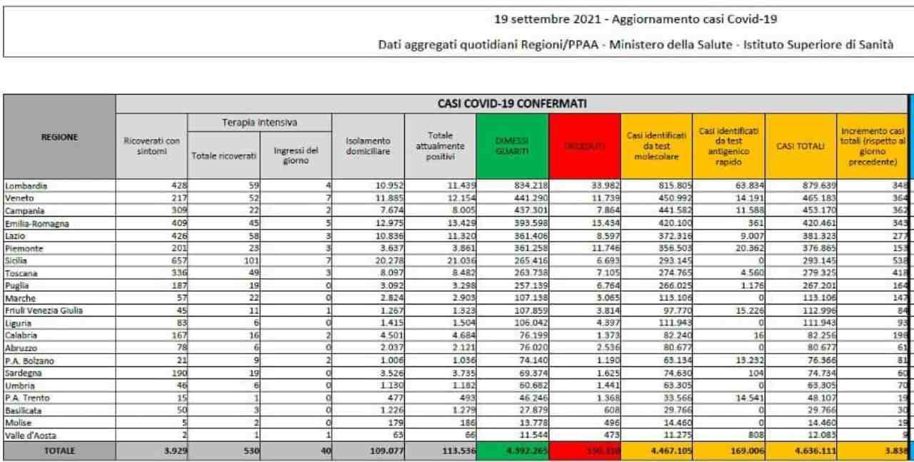 Coronavirus, bollettino 19 settembre: 3838 nuovi positivi, i morti sono 26