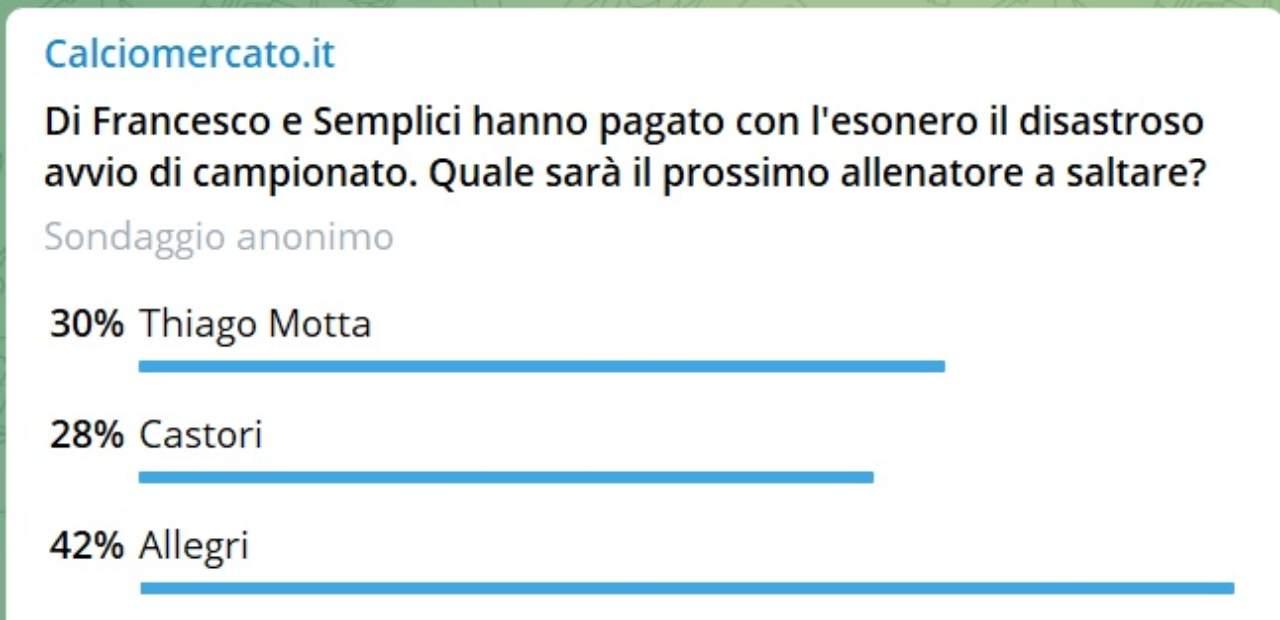 Risultati Sondaggio Cm.it